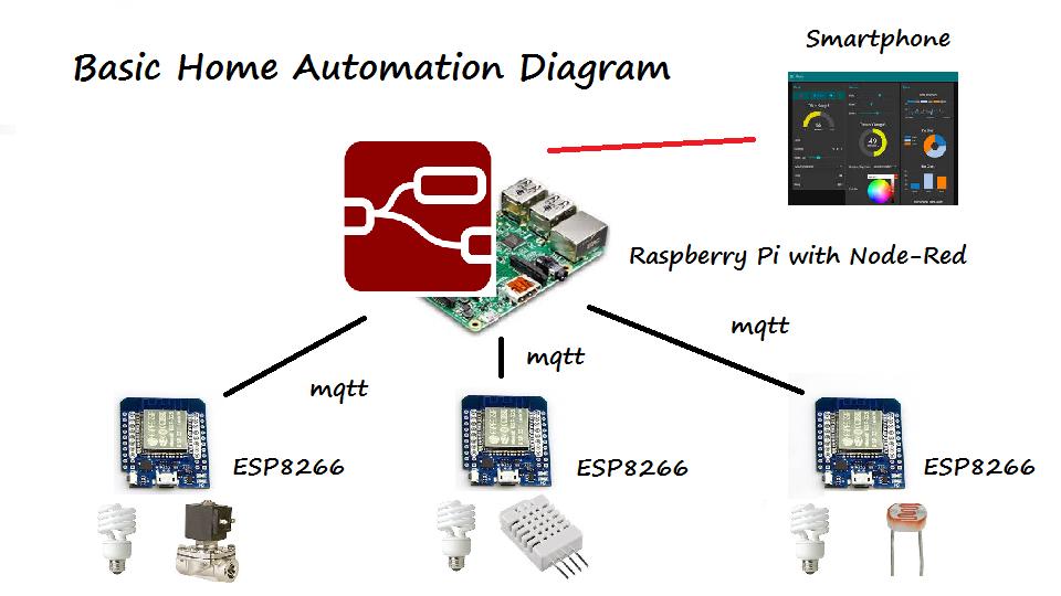 Basic Home Automation 1 ติดตั้ง Raspbian 9 และ Node-RED บน